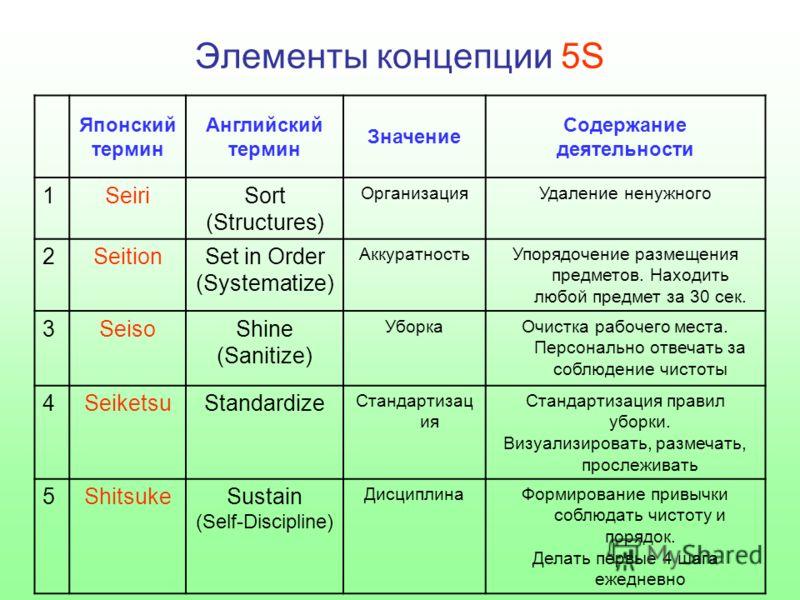 Элементы концепции 5S Японский термин Английский термин Значение Содержание деятельности 1SeiriSort (Structures) ОрганизацияУдаление ненужного 2SeitionSet in Order (Systematize) АккуратностьУпорядочение размещения предметов. Находить любой предмет за