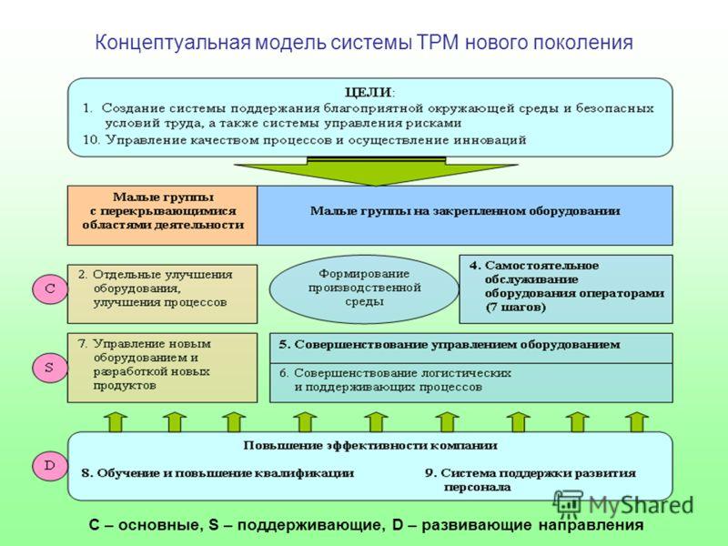 Концептуальная модель системы TPM нового поколения С – основные, S – поддерживающие, D – развивающие направления