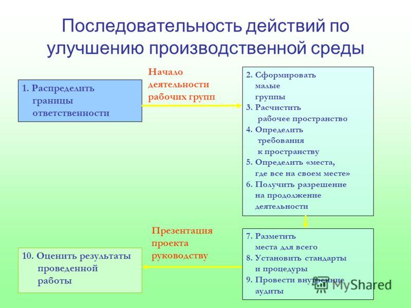 Последовательность действий по улучшению производственной среды 1. Распределить границы ответственности 10. Оценить результаты проведенной работы 2. Сформировать малые группы 3. Расчистить рабочее пространство 4. Определить требования к пространству