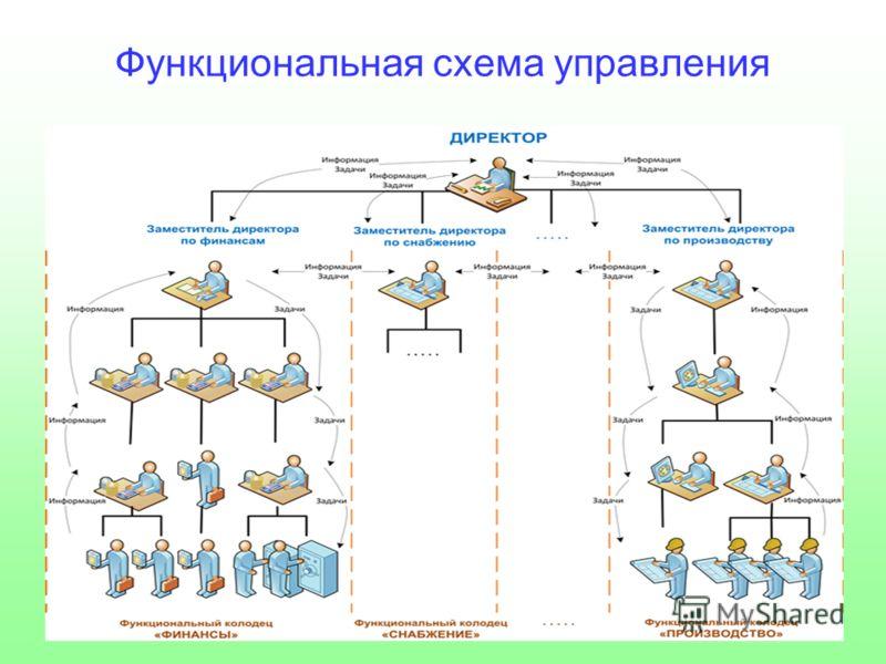 Функциональная схема управления