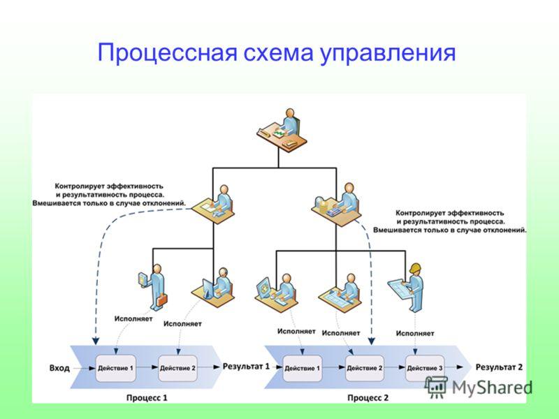 Процессная схема управления