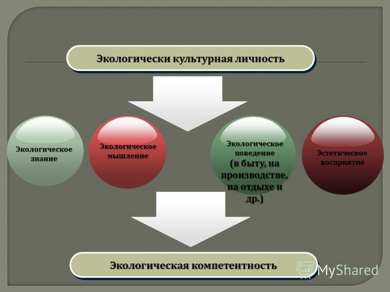 Экологическая компетентность Экологическое знание Экологическое мышление Экологическое поведение ( в быту, на производстве, на отдыхе и др.) Эстетическоевосприятие Экологически культурная личность