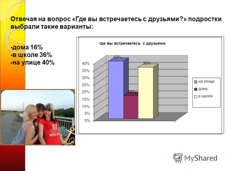 40% 16% 36% 0% 5% 10% 15% 20% 25% 30% 35% 40% где вы встречаетесь с друзьями на улице дома в школе Отвечая на вопрос «Где вы встречаетесь с друзьями?» подростки выбрали такие варианты: -дома 16% -в школе 36% -на улице 40%