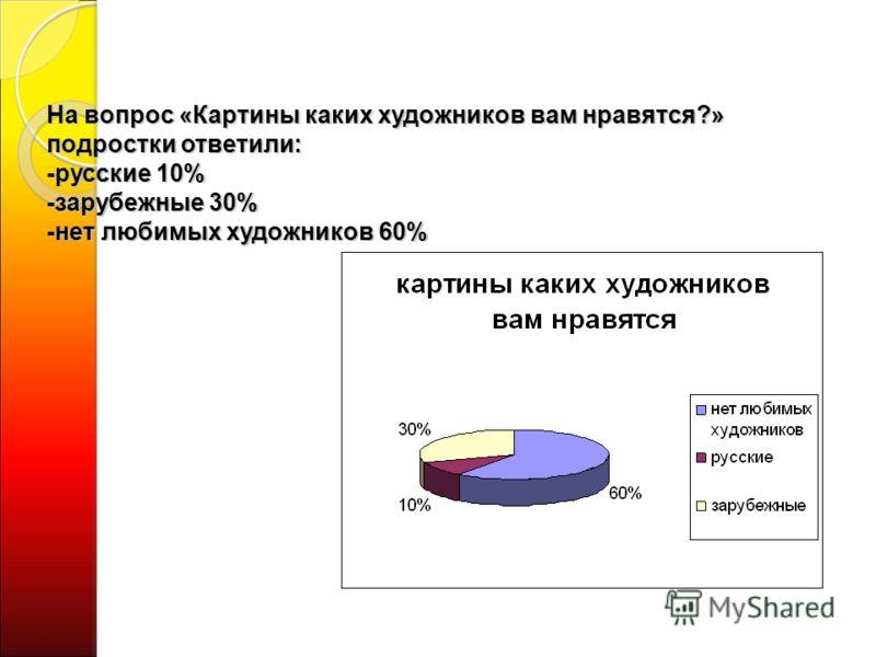 На вопрос «Картины каких художников вам нравятся?» подростки ответили: -русские 10% -зарубежные 30% -нет любимых художников 60%