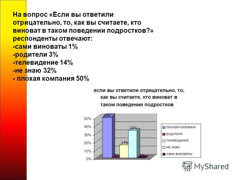 На вопрос «Если вы ответили отрицательно, то, как вы считаете, кто виноват в таком поведении подростков?» респонденты отвечают: -сами виноваты 1% -родители 3% -телевидение 14% -не знаю 32% - плохая компания 50% 50% 3%3% 14%14% 32%32% 1%1% 0% 10% 20%