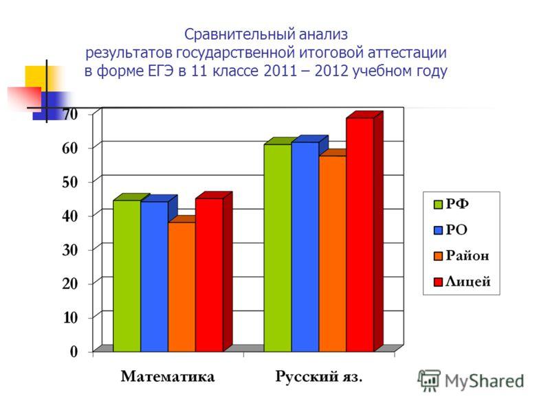 Сравнительный анализ результатов государственной итоговой аттестации в форме ЕГЭ в 11 классе 2011 – 2012 учебном году