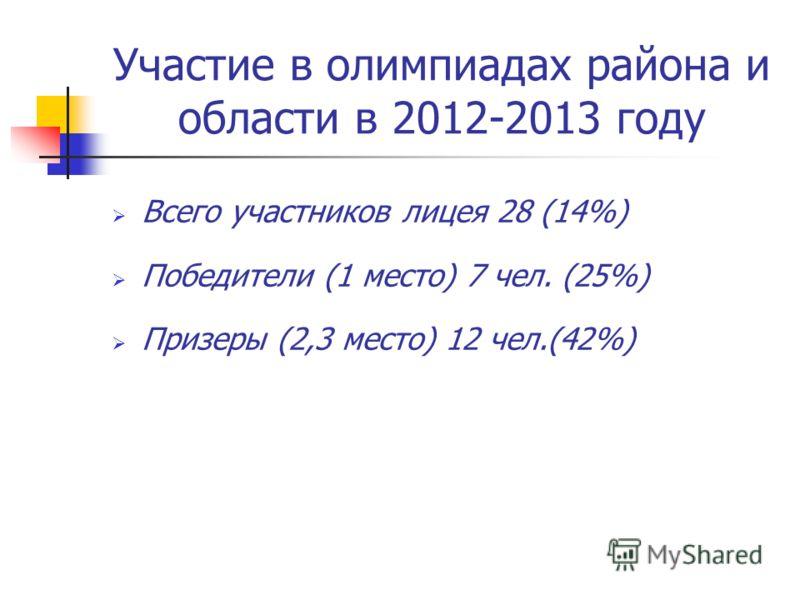 Участие в олимпиадах района и области в 2012-2013 году Всего участников лицея 28 (14%) Победители (1 место) 7 чел. (25%) Призеры (2,3 место) 12 чел.(42%)