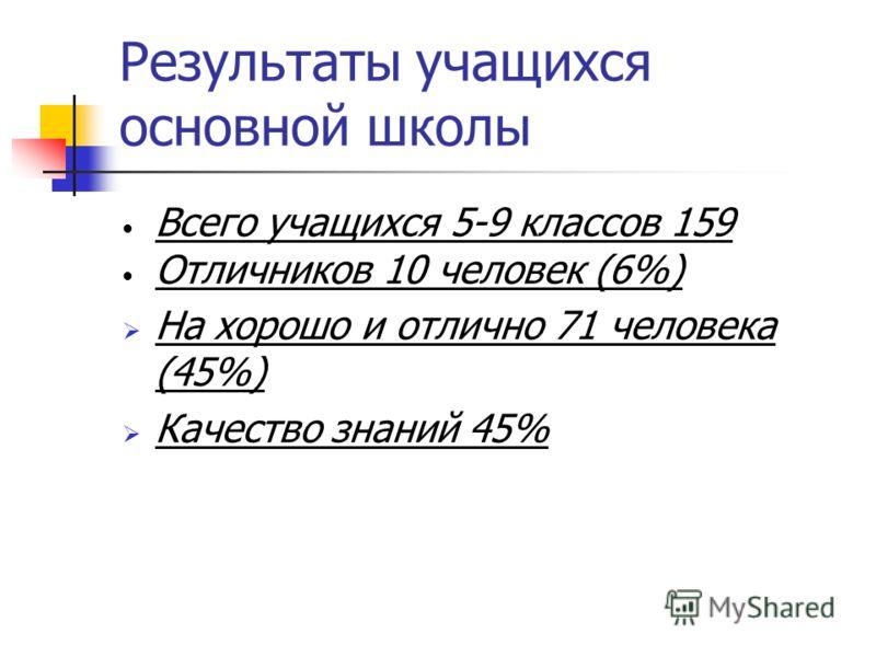 Результаты учащихся основной школы Всего учащихся 5-9 классов 159 Отличников 10 человек (6%) На хорошо и отлично 71 человека (45%) Качество знаний 45%