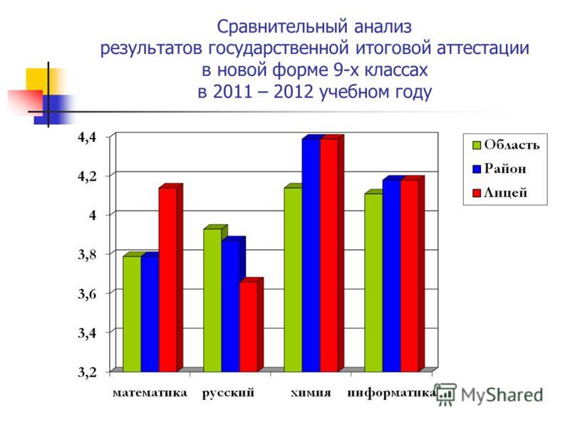 Сравнительный анализ результатов государственной итоговой аттестации в новой форме 9-х классах в 2011 – 2012 учебном году