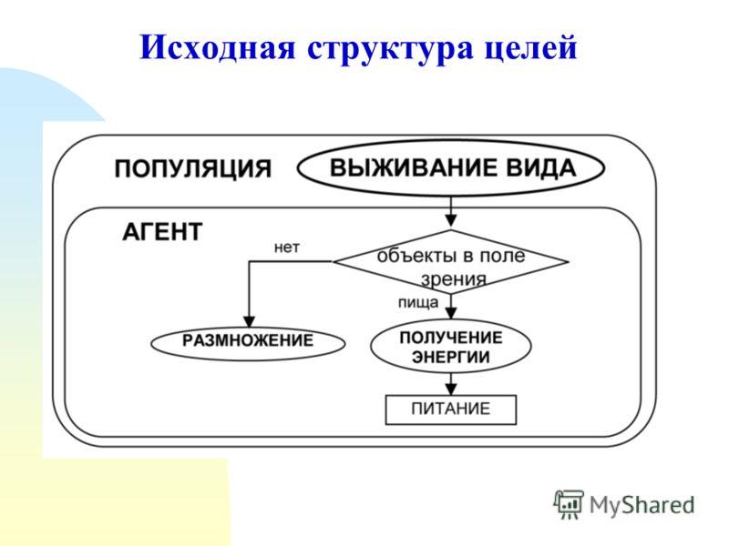 Исходная структура целей