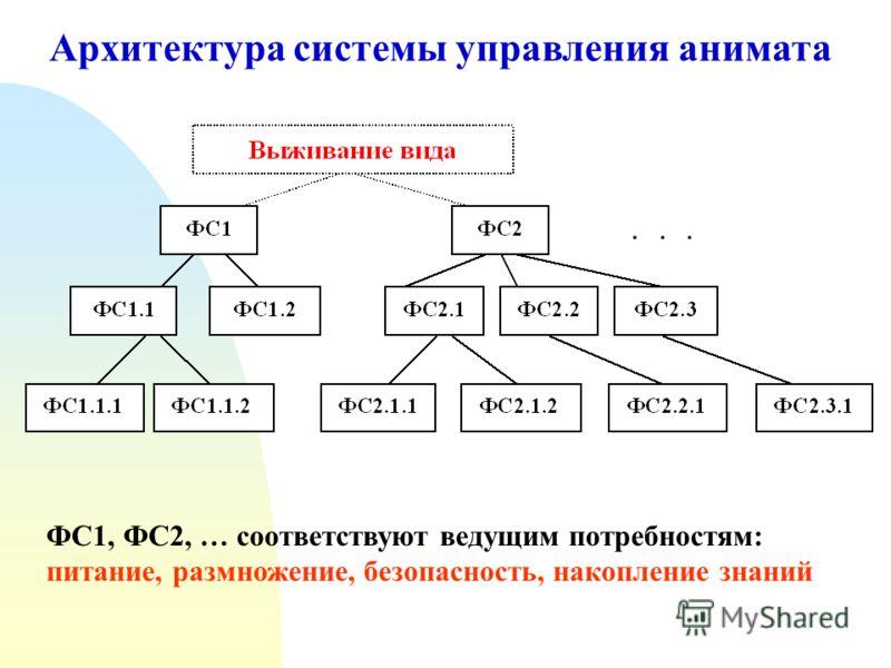 Архитектура системы управления анимата ФС1, ФС2, … соответствуют ведущим потребностям: питание, размножение, безопасность, накопление знаний