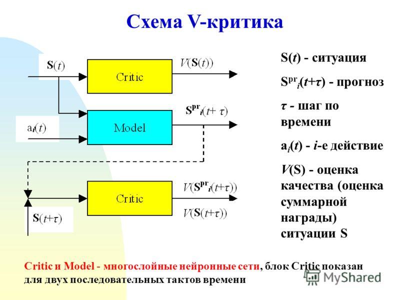Схема V-критика S(t) - ситуация S pr i (t+τ) - прогноз τ - шаг по времени a i (t) - i-е действие V(S) - оценка качества (оценка суммарной награды) ситуации S Critic и Model - многослойные нейронные сети, блок Critic показан для двух последовательных