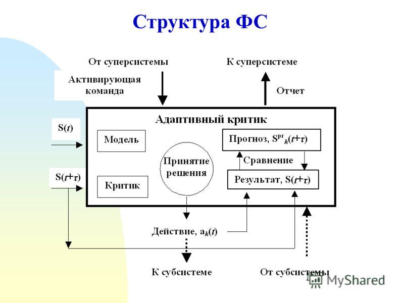 Структура ФС
