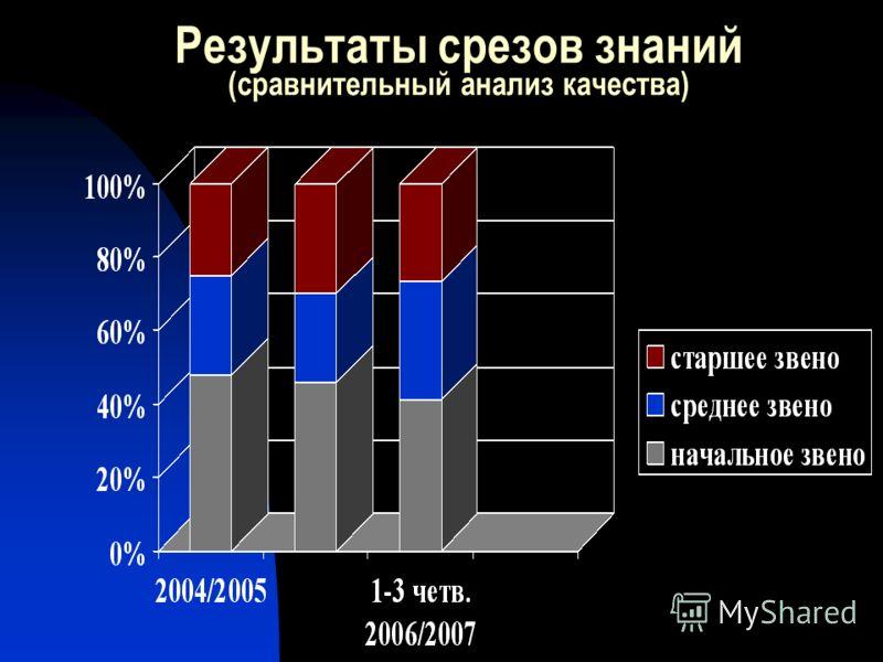 Результаты срезов знаний (сравнительный анализ качества)
