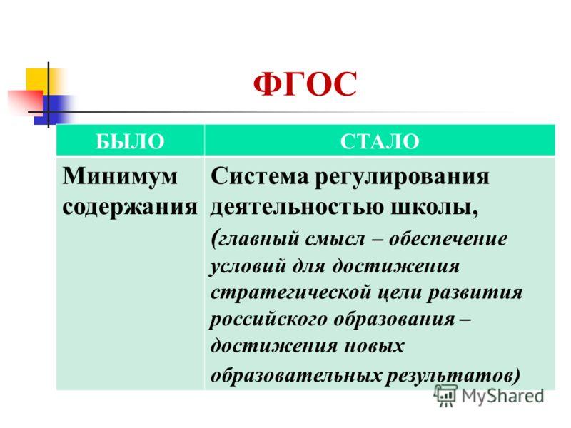 ФГОС БЫЛОСТАЛО Минимум содержания Система регулирования деятельностью школы, ( главный смысл – обеспечение условий для достижения стратегической цели развития российского образования – достижения новых образовательных результатов)