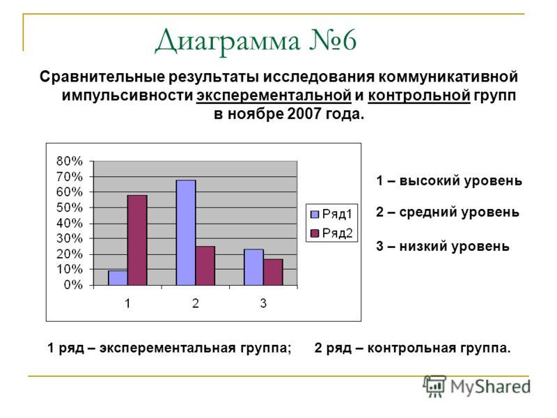 Диаграмма 6 Сравнительные результаты исследования коммуникативной импульсивности эксперементальной и контрольной групп в ноябре 2007 года. 1 ряд – эксперементальная группа; 2 ряд – контрольная группа. 1 – высокий уровень 2 – средний уровень 3 – низки