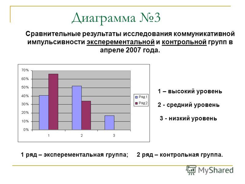 Диаграмма 3 2 - средний уровень 3 - низкий уровень 1 ряд – эксперементальная группа; 2 ряд – контрольная группа. Сравнительные результаты исследования коммуникативной импульсивности эксперементальной и контрольной групп в апреле 2007 года. 1 – высоки