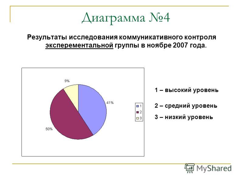 Диаграмма 4 Результаты исследования коммуникативного контроля эксперементальной группы в ноябре 2007 года. 1 – высокий уровень 2 – средний уровень 3 – низкий уровень