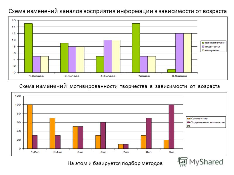 Схема изменений каналов восприятия информации в зависимости от возраста Схема изменений мотивированности творчества в зависимости от возраста На этом и базируется подбор методов