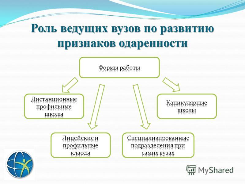 Роль ведущих вузов по развитию признаков одаренности