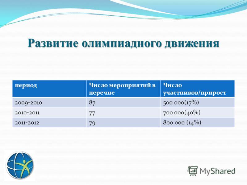 Развитие олимпиадного движения периодЧисло мероприятий в перечне Число участников/прирост 2009-201087500 000(17%) 2010-201177700 000(40%) 2011-201279800 000 (14%)