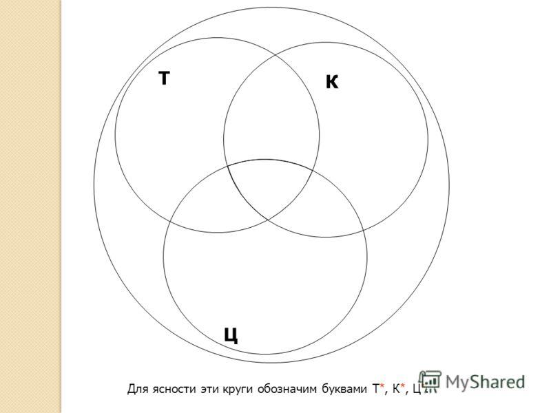 Для ясности эти круги обозначим буквами Т *, К *, Ц *. ТТ К Ц