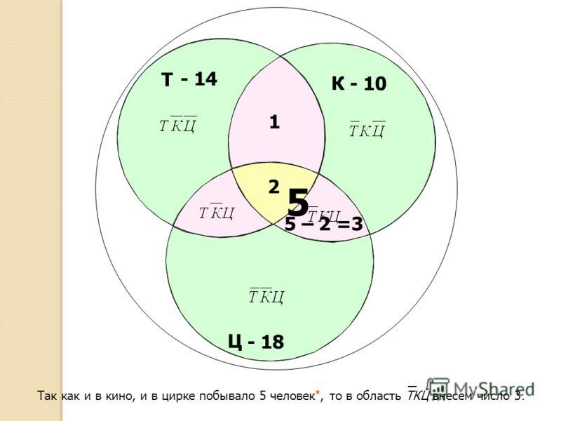 Т Ц К - 10 - 14 Так как и в кино, и в цирке побывало 5 человек *, то в область ТКЦ внесем число 3. - 18 2 5 5 – 2 =3 1