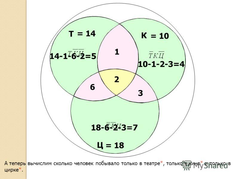Т Ц К = 10 = 14 А теперь вычислим сколько человек побывало только в театре*, только в кино* и только в цирке*. = 18 2 3 1 6 14-1-6-2=5 10-1-2-3=4 18-6-2-3=7