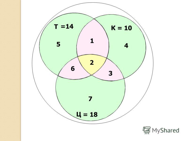 Т Ц К = 10 =14 = 18 2 3 1 6 5 4 7