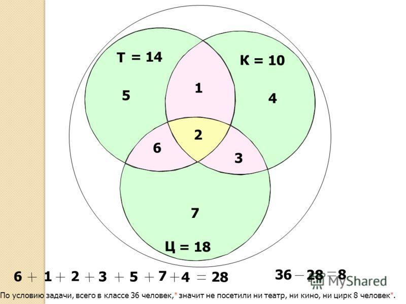 Т Ц К = 10 = 14 = 18 2 3 1 6 5 4 7 5 1 2 3 7 4 8 2 6 По условию задачи, всего в классе 36 человек, * значит не посетили ни театр, ни кино, ни цирк 8 человек *. 6 3 8 8 2