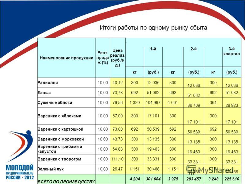 Наименование продукции Рент. прода ж (%) Цена реализ. (руб./е д.) А 1-й 2-й 3-й квартал кг(руб.)кг(руб.)кг(руб.) Равиолли10,0040,1230012 036300 12 036 300 12 036 Лапша10,0073,7869251 082692 51 082 69251 082 Сушеные яблоки10,0079,561 320104 9971 091 8
