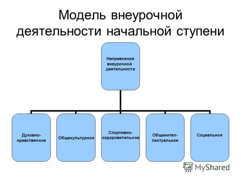 Модель внеурочной деятельности начальной ступени Направления внеурочной деятельности Духовно- нравственное Общекультурное Спортивно- оздоровительное Общеинтел- лектуальное Социальное