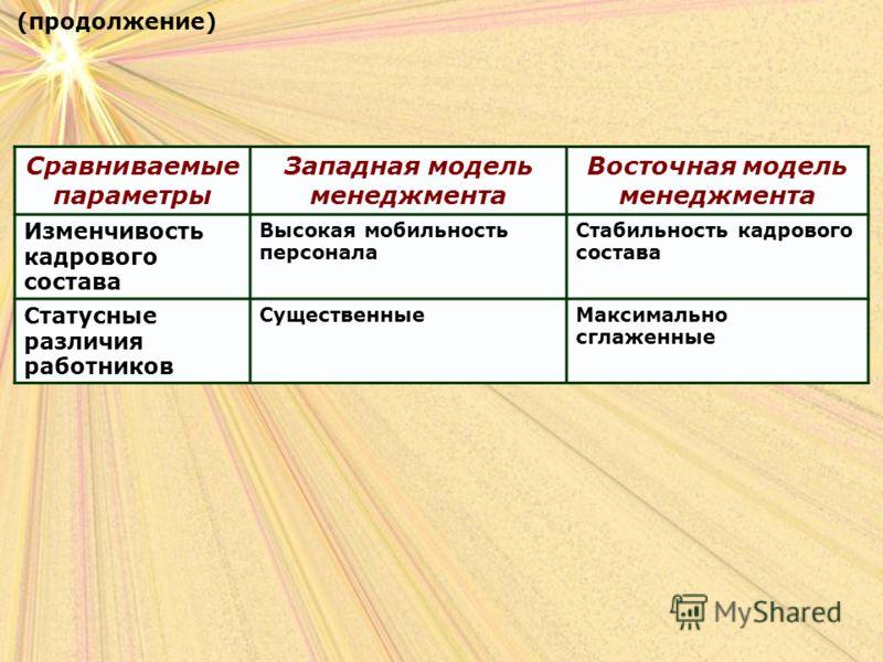 (продолжение) Сравниваемые параметры Западная модель менеджмента Восточная модель менеджмента Изменчивость кадрового состава Высокая мобильность персонала Стабильность кадрового состава Статусные различия работников СущественныеМаксимально сглаженные