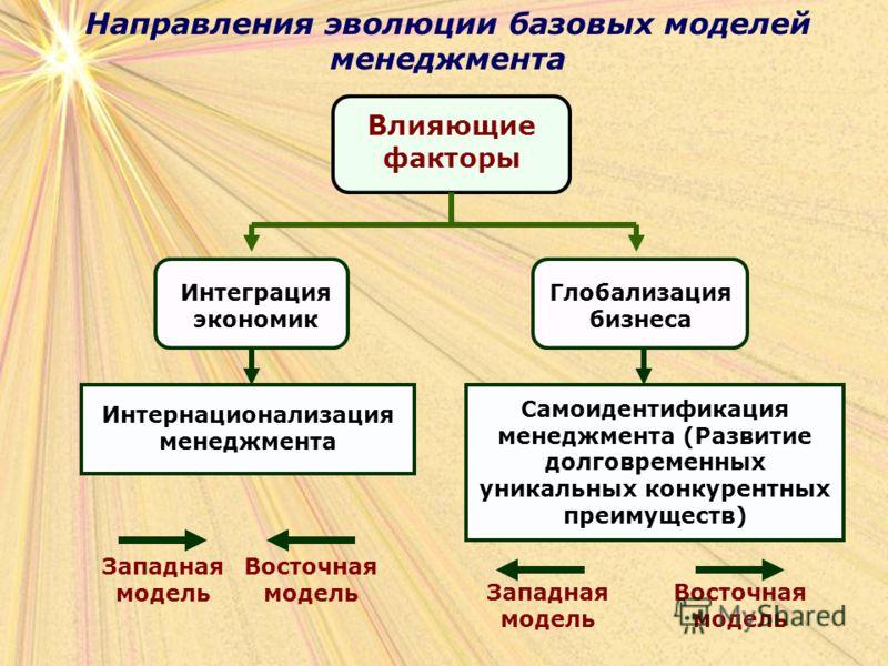 Направления эволюции базовых моделей менеджмента Влияющие факторы Интеграция экономик Глобализация бизнеса Интернационализация менеджмента Самоидентификация менеджмента (Развитие долговременных уникальных конкурентных преимуществ) Западная модель Зап