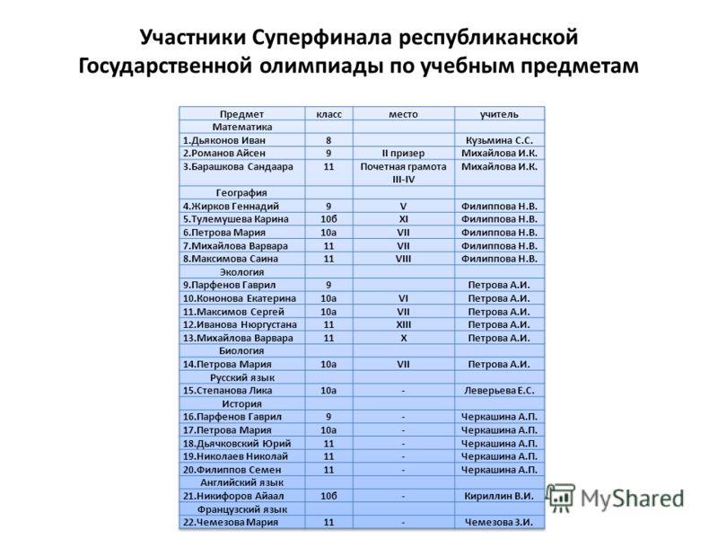 Участники Суперфинала республиканской Государственной олимпиады по учебным предметам