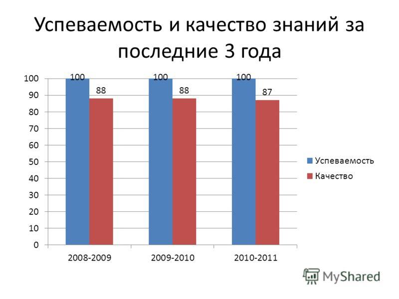 Успеваемость и качество знаний за последние 3 года