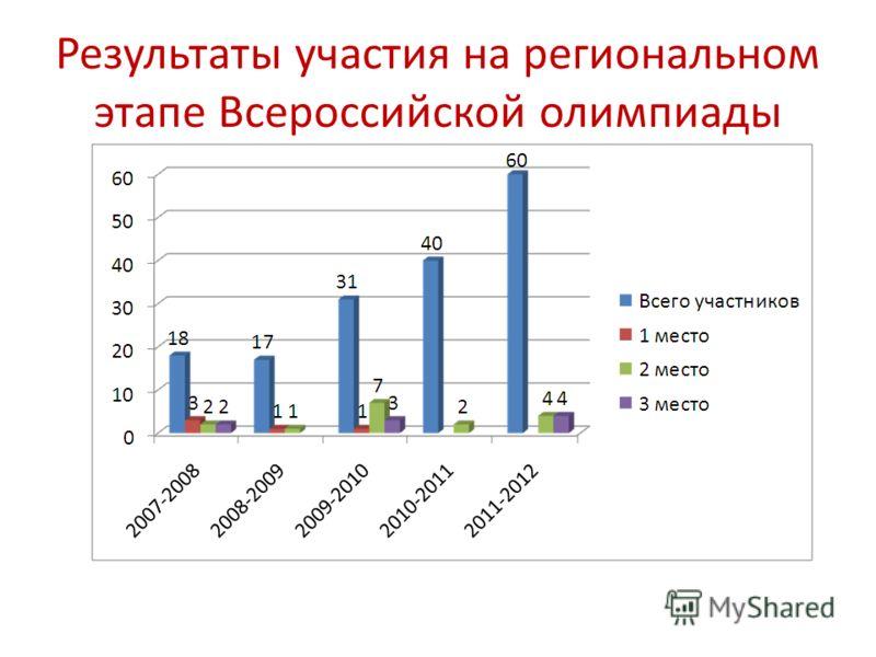 Результаты участия на региональном этапе Всероссийской олимпиады