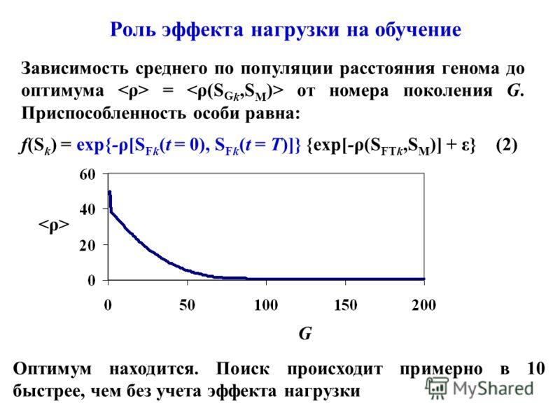 Роль эффекта нагрузки на обучение Оптимум находится. Поиск происходит примерно в 10 быстрее, чем без учета эффекта нагрузки Зависимость среднего по популяции расстояния генома до оптимума = от номера поколения G. Приспособленность особи равна: f(S k
