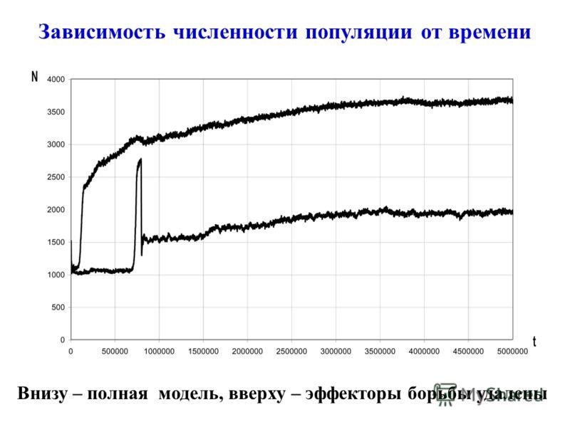 Зависимость численности популяции от времени Внизу – полная модель, вверху – эффекторы борьбы удалены