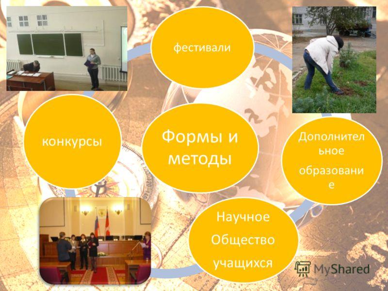 Формы и методы фестивали Дополнител ьное образовани е Научное Общество учащихся конкурсы