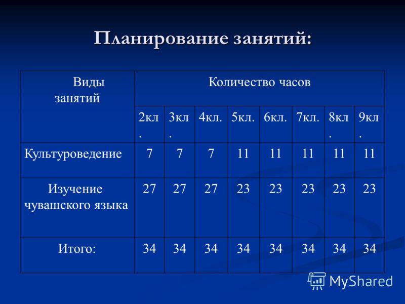 Планирование занятий: Виды занятий Количество часов 2кл. 3кл. 4кл.5кл.6кл.7кл.8кл. 9кл. Культуроведение77711 Изучение чувашского языка 27 23 Итого:34
