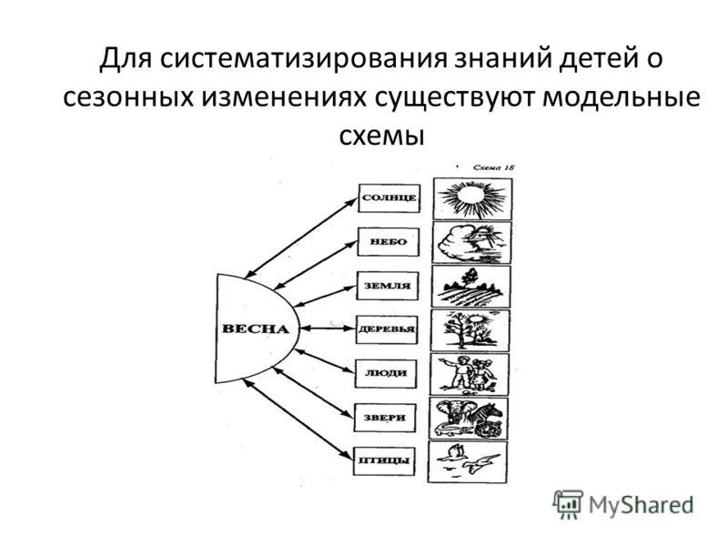 существуют модельные схемы