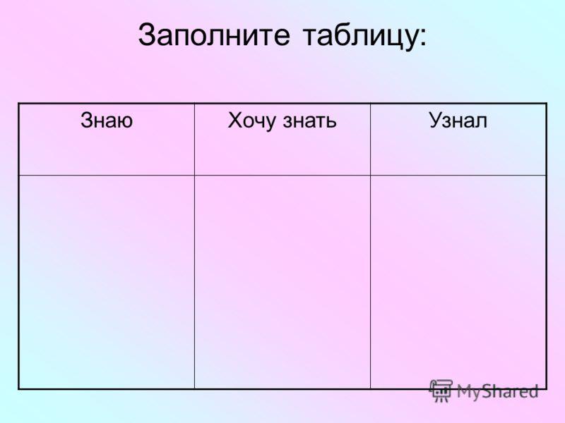Заполните таблицу: ЗнаюХочу знатьУзнал