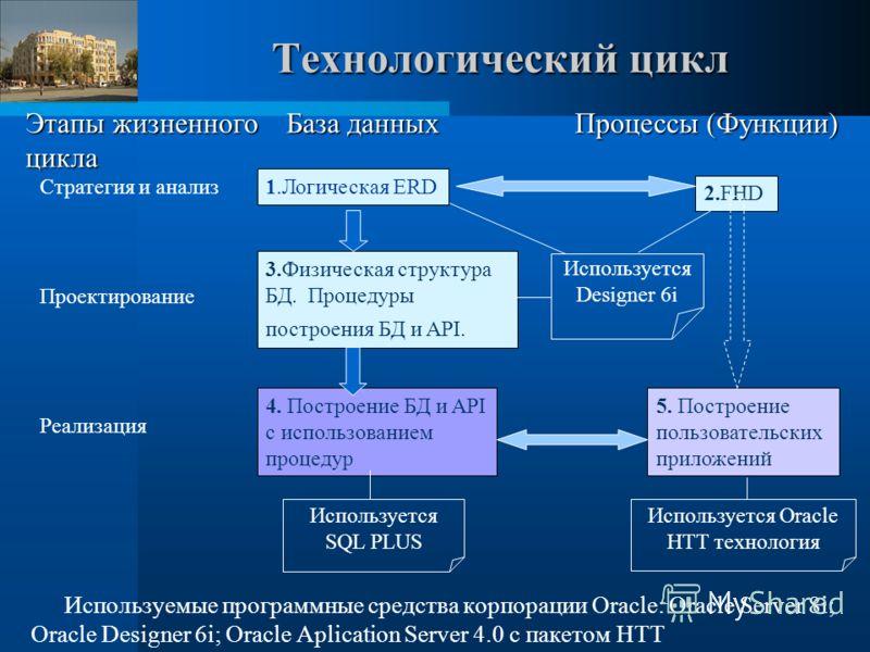 Технологический цикл Используемые программные средства корпорации Oracle: Oracle Server 8i; Oracle Designer 6i; Oracle Aplication Server 4.0 с пакетом HTT Этапы жизненного цикла База данных Процессы (Функции) Стратегия и анализ 1.Логическая ERD 2.FHD