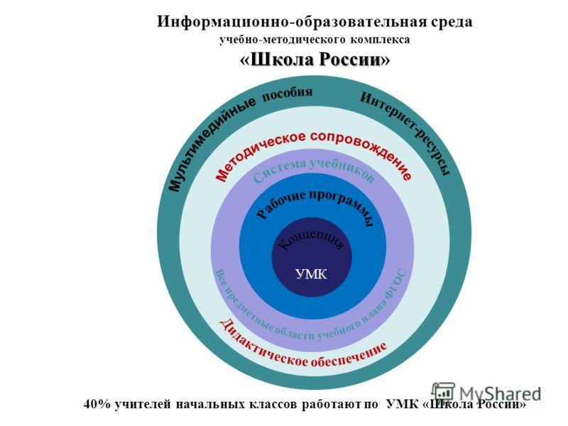 Кон Школа России Информационно-образовательная среда учебно-методического комплекса «Школа России» УМК 40% учителей начальных классов работают по УМК «Школа России»