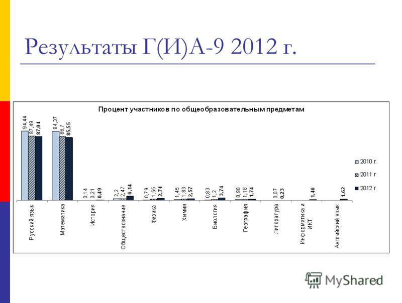 2 Результаты Г(И)А-9 2012 г.