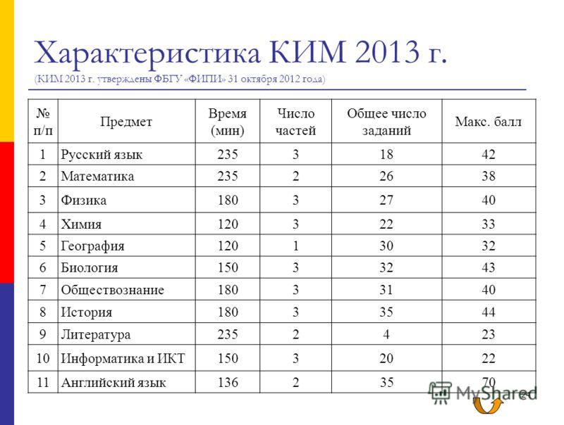 24 Характеристика КИМ 2013 г. (КИМ 2013 г. утверждены ФБГУ «ФИПИ» 31 октября 2012 года) п/п Предмет Время (мин) Число частей Общее число заданий Макс. балл 1Русский язык23531842 2Математика23522638 3Физика18032740 4Химия12032233 5География12013032 6Б