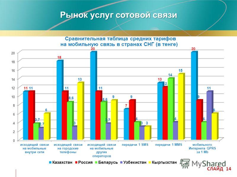 –Сравнительная таблица средних тарифов на мобильную связь в странах СНГ (в тенге) СЛАЙД 14 Рынок услуг сотовой связи