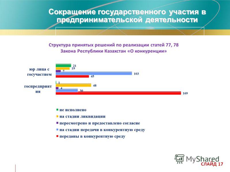 Сокращение государственного участия в предпринимательской деятельности СЛАЙД 17