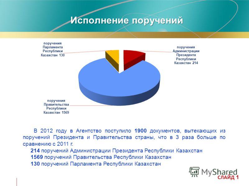 Исполнение поручений СЛАЙД 1 – В 2012 году в Агентство поступило 1900 документов, вытекающих из поручений Президента и Правительства страны, что в 3 раза больше по сравнению с 2011 г. – 214 поручений Администрации Президента Республики Казахстан -156